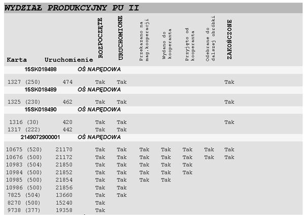 Rys. 3. Przykład raportu pokazującego stan zaawansowania produkcji w toku w programie TETA 2000