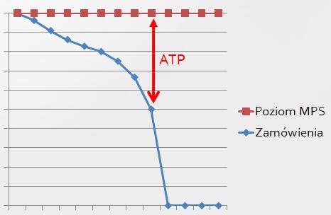 4. ATP graficznie