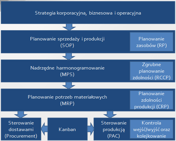 1. Hierarchia planowania operacyjnego
